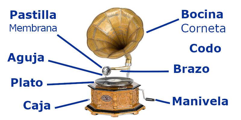 Partes de un gramófono wici segundamano mil anuncios, milanuncios, mercado libre mercado libre ebay wallapop precio precios comprar barato baratos oferta ofertas